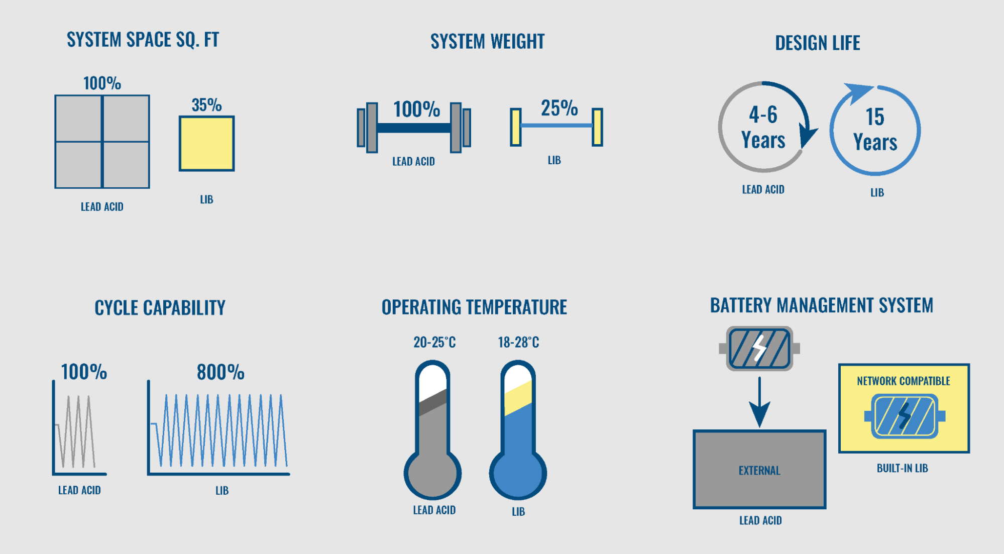 The Benefits of LiFePo4 Battery Systems